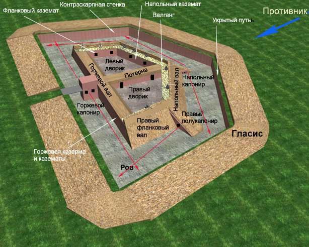 Схемы и чертежи фортов
