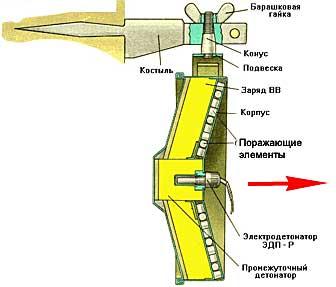 Противопехотная мина МОН-100.